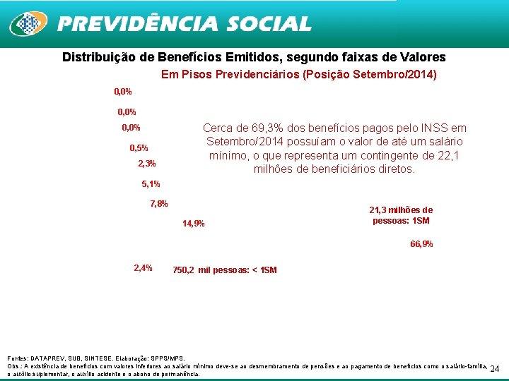 Distribuição de Benefícios Emitidos, segundo faixas de Valores Em Pisos Previdenciários (Posição Setembro/2014) 0,