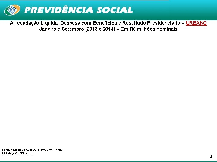 Arrecadação Líquida, Despesa com Benefícios e Resultado Previdenciário – URBANO Janeiro e Setembro (2013