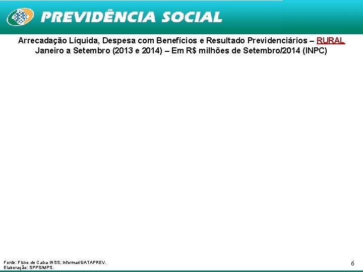 Arrecadação Líquida, Despesa com Benefícios e Resultado Previdenciários – RURAL Janeiro a Setembro (2013