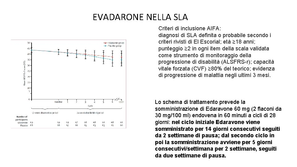 EVADARONE NELLA SLA Criteri di inclusione AIFA: diagnosi di SLA definita o probabile secondo