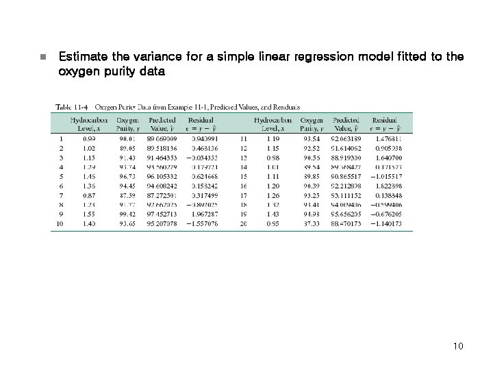 n Estimate the variance for a simple linear regression model fitted to the oxygen