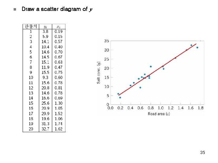 n Draw a scatter diagram of y 35