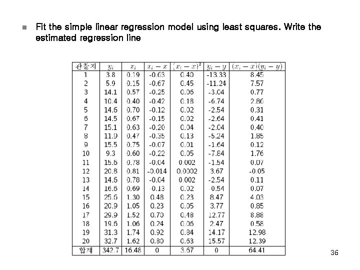 n Fit the simple linear regression model using least squares. Write the estimated regression