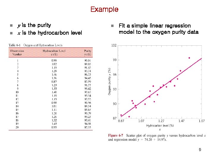Example n n y is the purity x is the hydrocarbon level n Fit