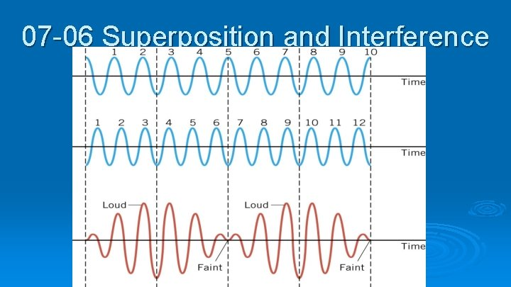 07 -06 Superposition and Interference