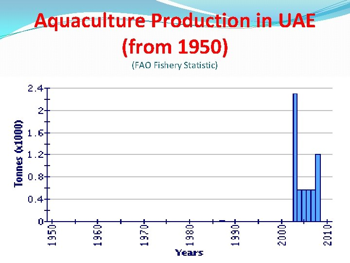 Aquaculture Production in UAE (from 1950) (FAO Fishery Statistic)