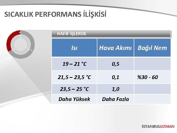 SICAKLIK PERFORMANS İLİŞKİSİ HAFİF İŞLERDE Isı Hava Akımı Bağıl Nem 19 – 21 °C