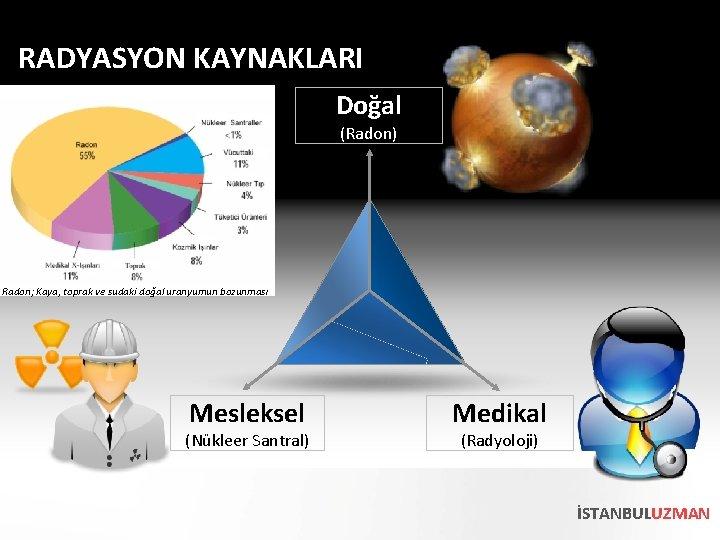 RADYASYON KAYNAKLARI Doğal (Radon) Radon; Kaya, toprak ve sudaki doğal uranyumun bozunması Mesleksel (Nükleer
