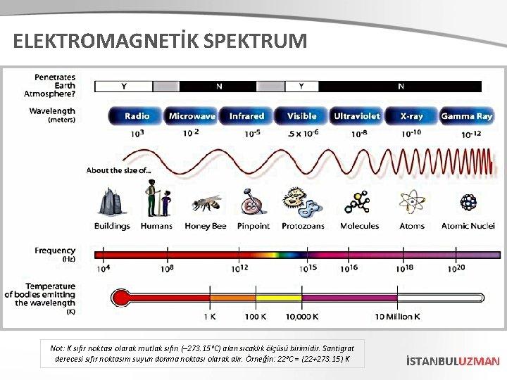ELEKTROMAGNETİK SPEKTRUM Not: K sıfır noktası olarak mutlak sıfırı (– 273. 15°C) alan sıcaklık