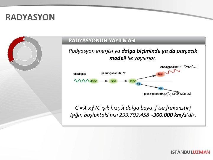 RADYASYONUN YAYILMASI Radyasyon enerjisi ya dalga biçiminde ya da parçacık modeli ile yayılırlar. (gama,