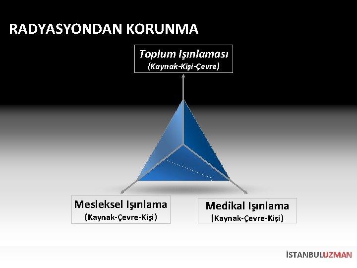 RADYASYONDAN KORUNMA Toplum Işınlaması (Kaynak-Kişi-Çevre) Mesleksel Işınlama (Kaynak-Çevre-Kişi) Medikal Işınlama (Kaynak-Çevre-Kişi) İSTANBULUZMAN