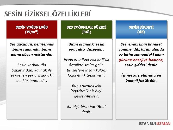 SESİN FİZİKSEL ÖZELLİKLERİ SESİN YOĞUNLUĞU (W/m²) SES YOĞUNLUK DÜZEYİ (Bell) SESİN ŞİDDETİ (d. B)