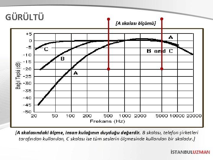 GÜRÜLTÜ [A skalası ölçümü] [A skalasındaki ölçme, insan kulağının duyduğu değerdir. B skalası, telefon
