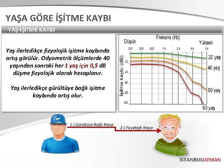 YAŞA GÖRE İŞİTME KAYBI YAŞ-İŞİTME KAYBI Yaş ilerledikçe fizyolojik işitme kaybında artış görülür. Odyometrik