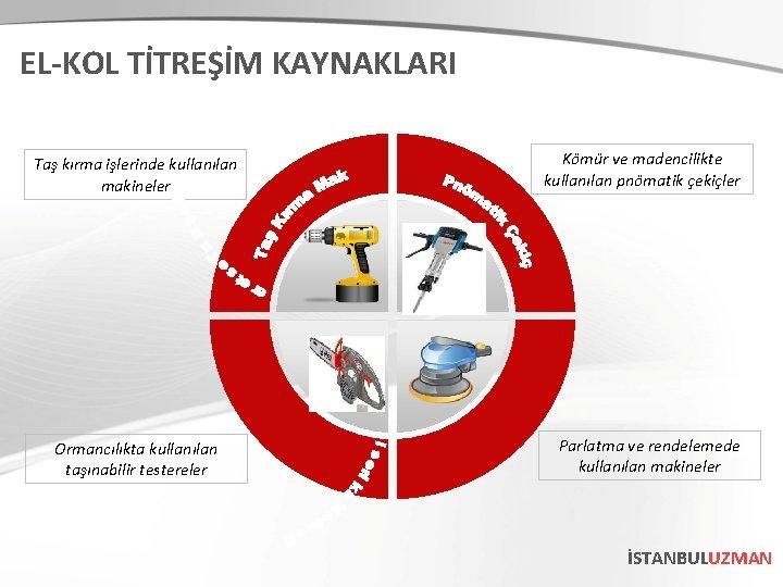 EL-KOL TİTREŞİM KAYNAKLARI Taş kırma işlerinde kullanılan makineler Ormancılıkta kullanılan taşınabilir testereler Kömür ve