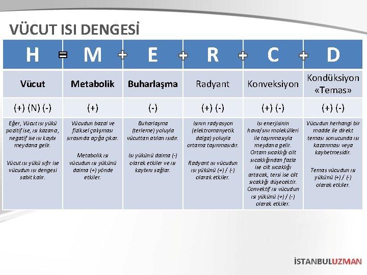 VÜCUT ISI DENGESİ H M E R C D Vücut Metabolik Buharlaşma Radyant Konveksiyon