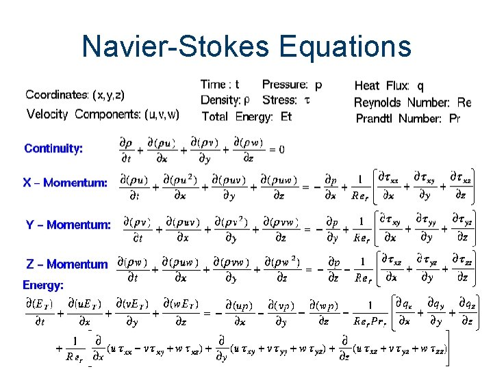 Navier-Stokes Equations Aren't you glad we have computers that perform these computations for us?