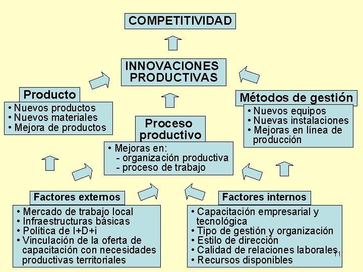 COMPETITIVIDAD INNOVACIONES PRODUCTIVAS Producto • Nuevos productos • Nuevos materiales • Mejora de productos