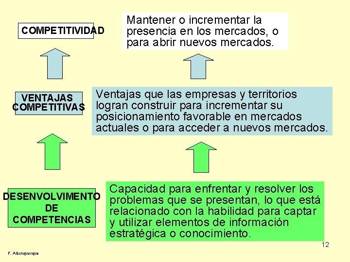 COMPETITIVIDAD VENTAJAS COMPETITIVAS Mantener o incrementar la presencia en los mercados, o para abrir