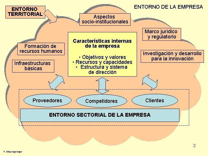 ENTORNO DE LA EMPRESA ENTORNO TERRITORIAL Aspectos socio-institucionales Formación de recursos humanos Infraestructuras básicas