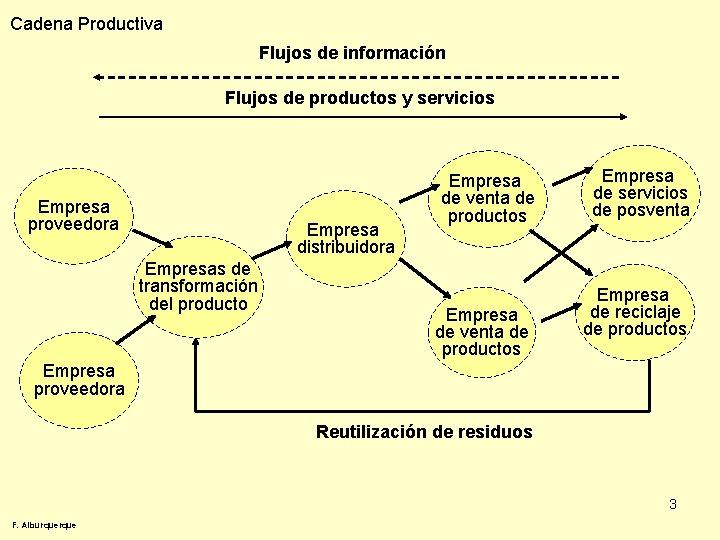 Cadena Productiva Flujos de información Flujos de productos y servicios Empresa proveedora Empresa distribuidora