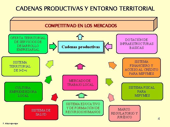 CADENAS PRODUCTIVAS Y ENTORNO TERRITORIAL COMPETITIVAD EN LOS MERCADOS OFERTA TERRITORIAL DE SERVICIOS DE