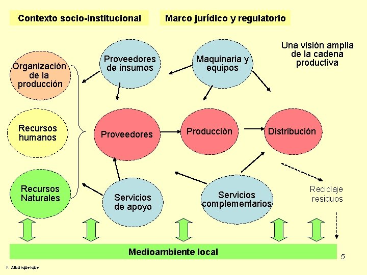 Contexto socio-institucional Organización de la producción Recursos humanos Recursos Naturales Proveedores de insumos Proveedores