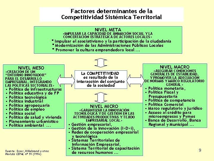 Factores determinantes de la Competitividad Sistémica Territorial NIVEL META <IMPULSAR LA CAPACIDAD DE ANIMACIÓN