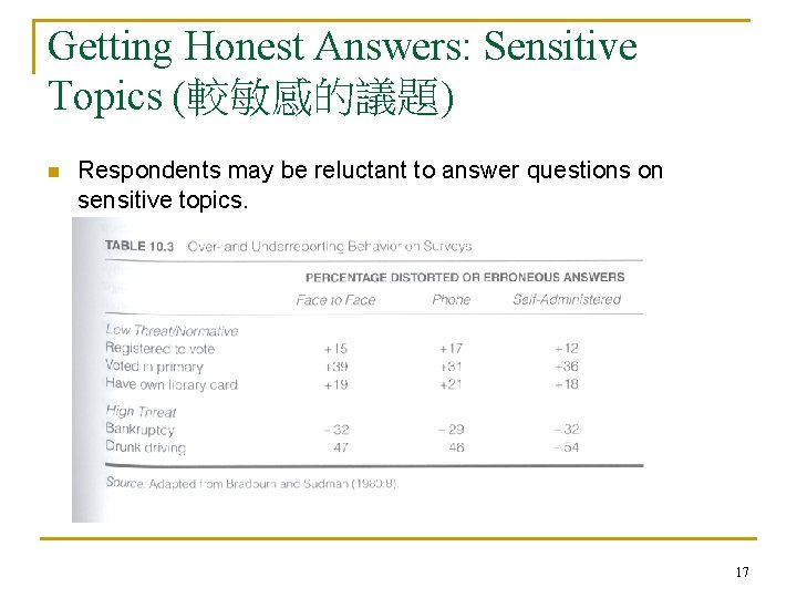 Getting Honest Answers: Sensitive Topics (較敏感的議題) n Respondents may be reluctant to answer questions