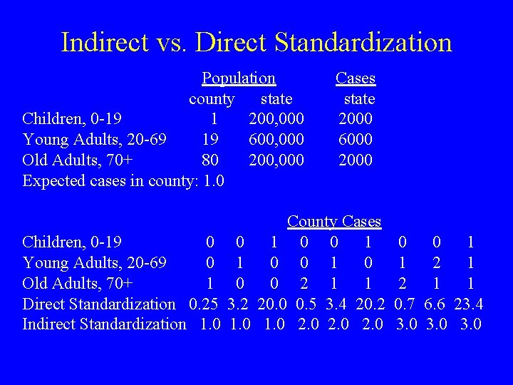 Indirect vs. Direct Standardization Population county state Children, 0 -19 1 200, 000 Young