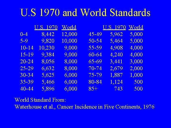 U. S 1970 and World Standards U. S. 1970 World 0 -4 8, 442