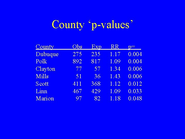 County 'p-values' County Dubuque Polk Clayton Mills Scott Linn Marion Obs 275 892 77