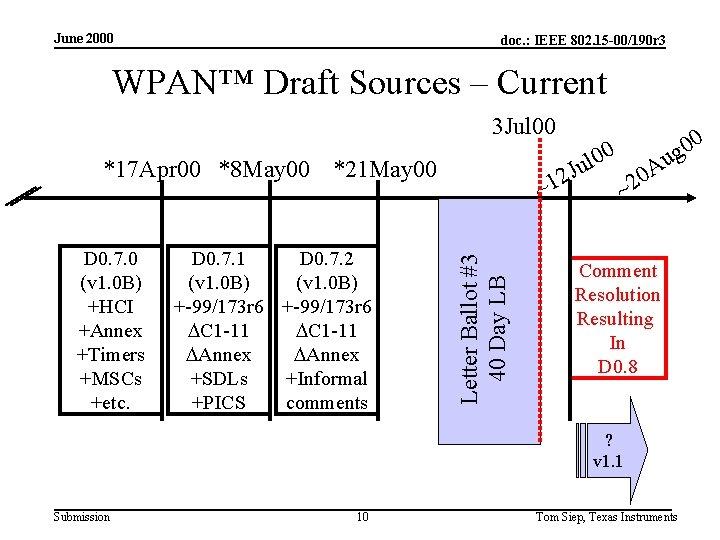 June 2000 doc. : IEEE 802. 15 -00/190 r 3 WPAN™ Draft Sources –