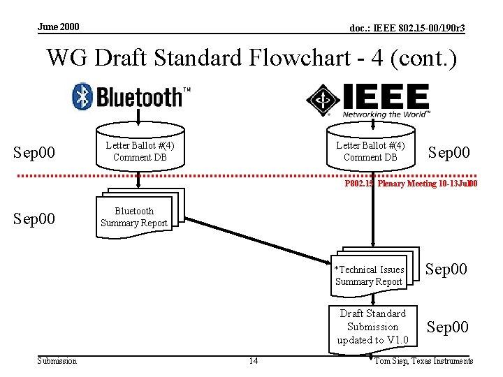 June 2000 doc. : IEEE 802. 15 -00/190 r 3 WG Draft Standard Flowchart