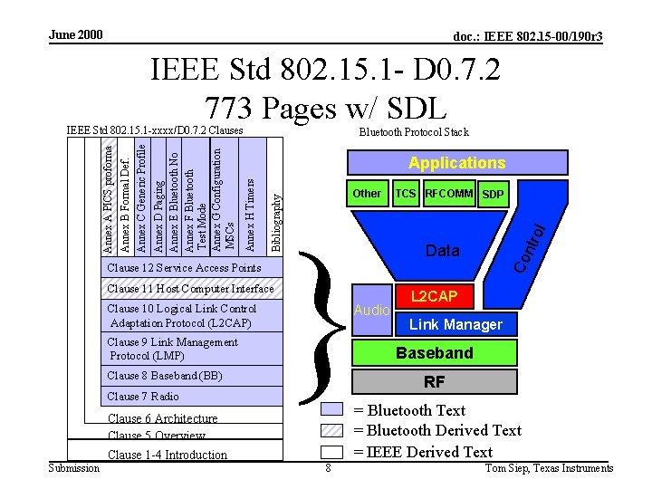 June 2000 doc. : IEEE 802. 15 -00/190 r 3 IEEE Std 802. 15.