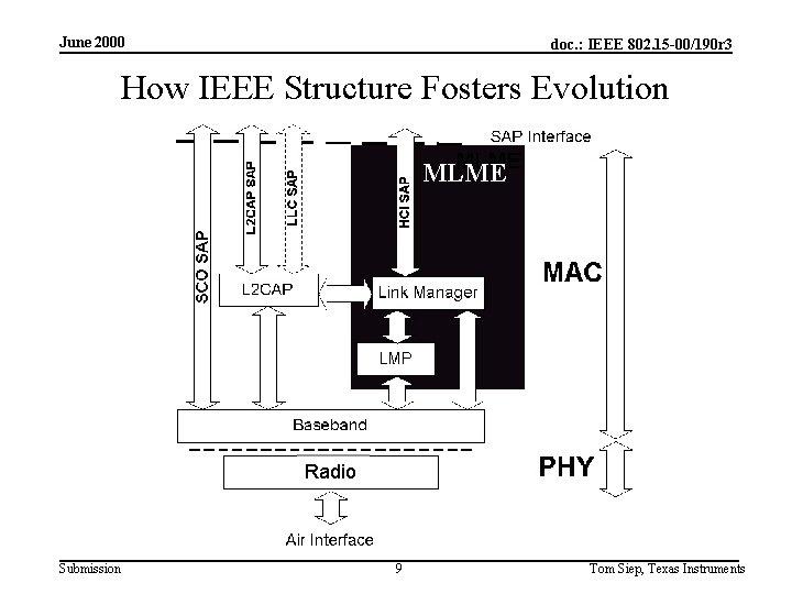 June 2000 doc. : IEEE 802. 15 -00/190 r 3 How IEEE Structure Fosters