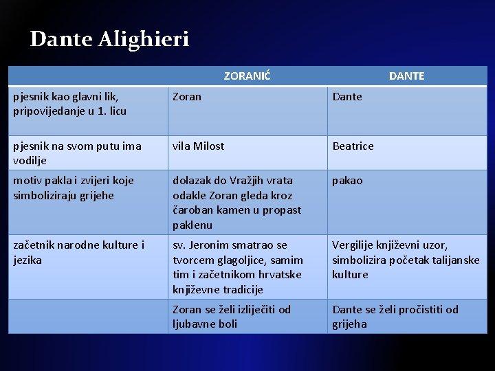 Dante Alighieri ZORANIĆ DANTE pjesnik kao glavni lik, pripovijedanje u 1. licu Zoran Dante