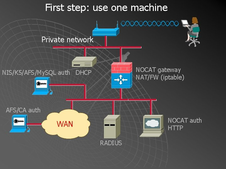 First step: use one machine Private network NOCAT gateway NAT/FW (iptable) NIS/K 5/AFS/My. SQL