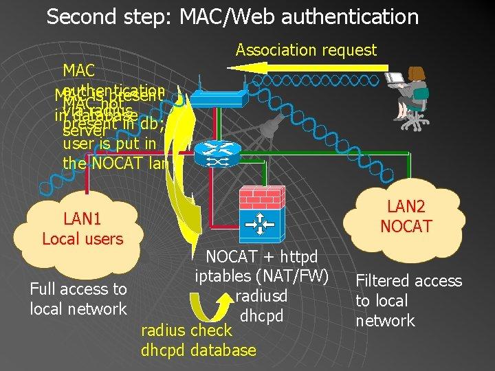 Second step: MAC/Web authentication Association request MAC authentication MAC is present MAC not via