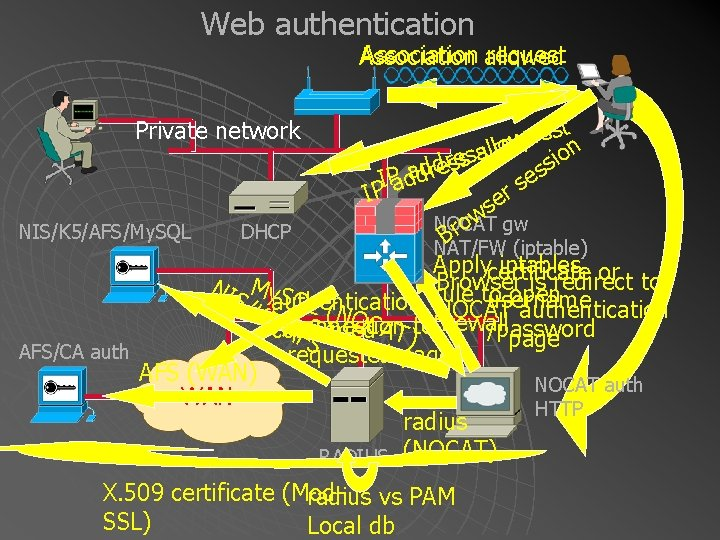 Web authentication Association allowed request Association Private network NIS/K 5/AFS/My. SQL DHCP t s