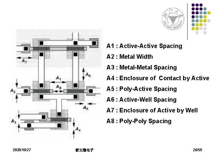 A 1 : Active-Active Spacing A 2 : Metal Width A 3 : Metal-Metal