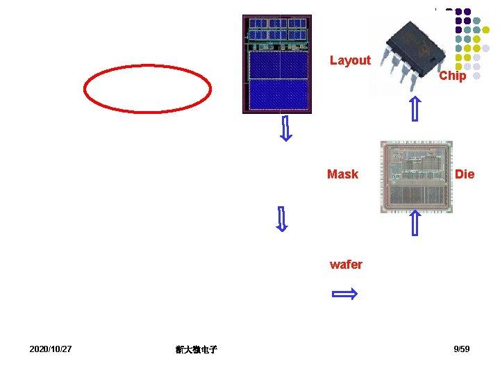 Layout Chip Mask Die wafer 2020/10/27 浙大微电子 9/59