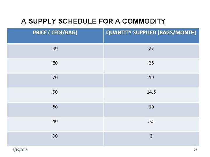 A SUPPLY SCHEDULE FOR A COMMODITY 2/19/2013 PRICE ( CEDI/BAG) QUANTITY SUPPLIED (BAGS/MONTH) 90