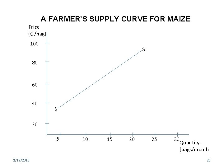 A FARMER'S SUPPLY CURVE FOR MAIZE Price (₵ /bag) 100 S 80 60 40