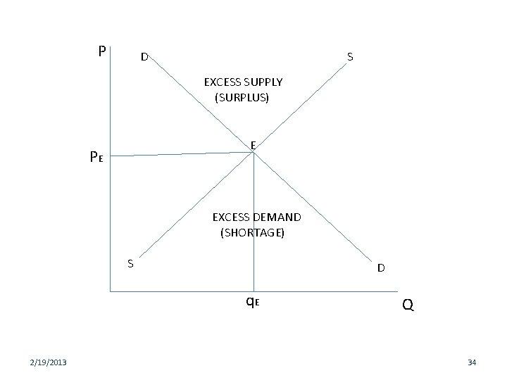 P D S EXCESS SUPPLY (SURPLUS) E PE EXCESS DEMAND (SHORTAGE) S D q.