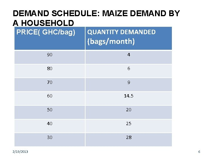 DEMAND SCHEDULE: MAIZE DEMAND BY A HOUSEHOLD PRICE( GHC/bag) 2/19/2013 QUANTITY DEMANDED (bags/month) 90