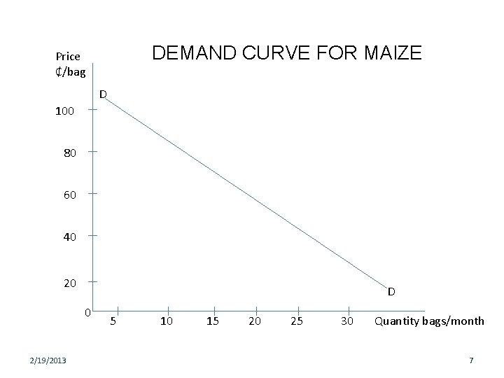 DEMAND CURVE FOR MAIZE Price ₵/bag D 100 80 60 40 20 D 0