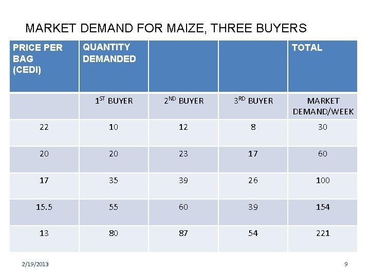 MARKET DEMAND FOR MAIZE, THREE BUYERS PRICE PER BAG (CEDI) QUANTITY DEMANDED TOTAL 1