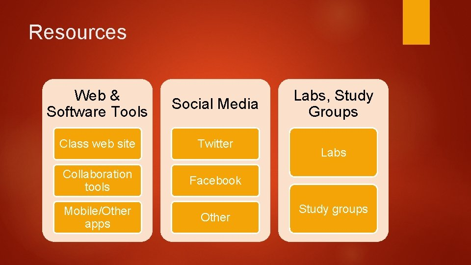 Resources Web & Software Tools Social Media Class web site Twitter Collaboration tools Facebook