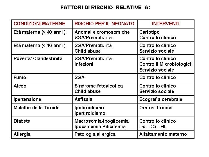 FATTORI DI RISCHIO RELATIVE A: CONDIZIONI MATERNE RISCHIO PER IL NEONATO INTERVENTI Età materna